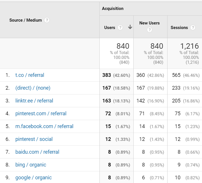Google analytic results for my first month blogging